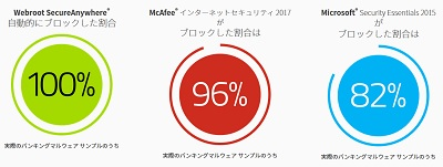 Mac版Webroot SecureAnywhere Internet Security Plusのレビュー
